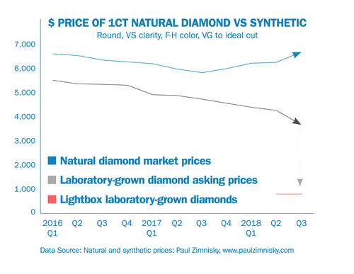 DPA: 5 Essential Laboratory-Grown Diamond Truths $ Price of 1ct Natural Diamond vs Synthetic-65