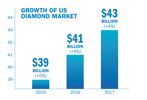 DPA: 5 Essential Diamond Truths Growth of US Diamond Market-44