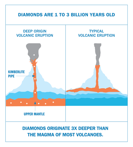 DPA: 5 Essential Diamond Truths Volcanic Eruptions-24