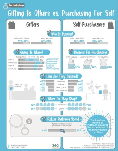 How to Speak to Consumers for Gift Giving and Self-Purchasing giftingself-86